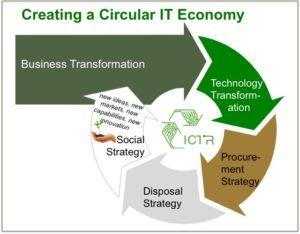 circular-economy-graphicv3_btplc.com